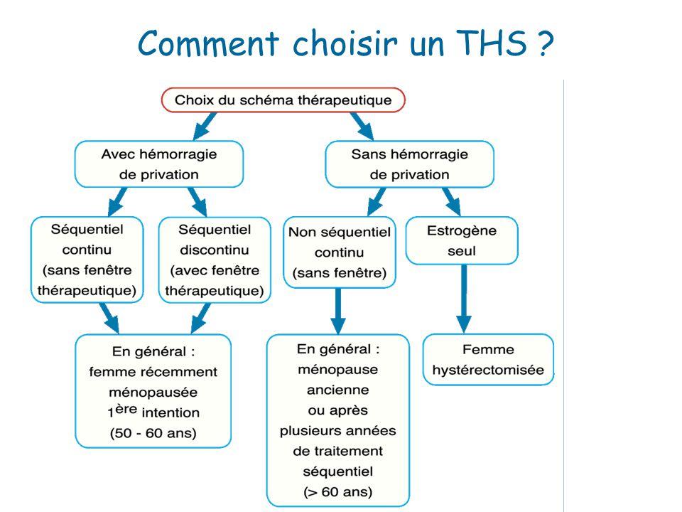 Comment choisir un THS ?