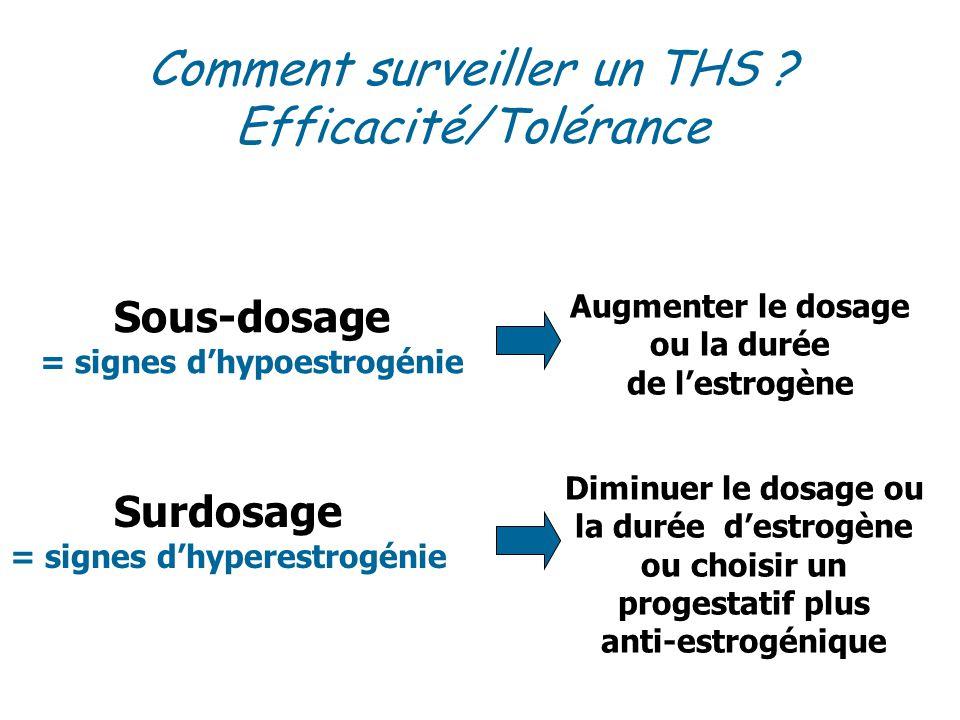 Sous-dosage = signes dhypoestrogénie Augmenter le dosage ou la durée de lestrogène Surdosage = signes dhyperestrogénie Diminuer le dosage ou la durée destrogène ou choisir un progestatif plus anti-estrogénique Comment surveiller un THS .