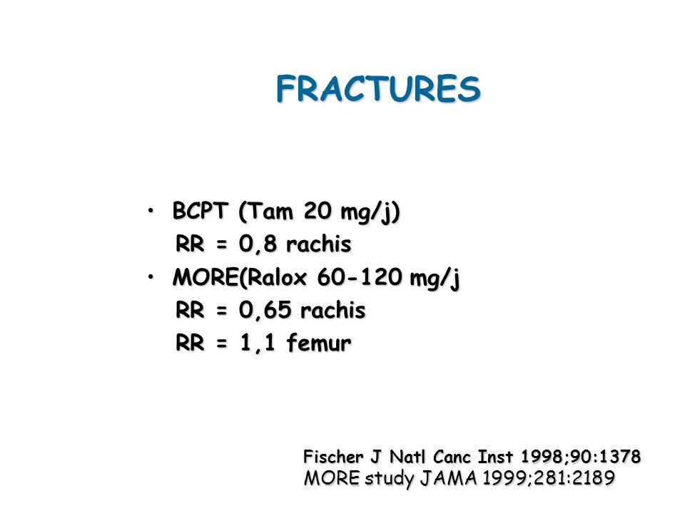 FRACTURES BCPT (Tam 20 mg/j)BCPT (Tam 20 mg/j) RR = 0,8 rachis RR = 0,8 rachis MORE(Ralox 60-120 mg/jMORE(Ralox 60-120 mg/j RR = 0,65 rachis RR = 0,65 rachis RR = 1,1 femur RR = 1,1 femur Fischer J Natl Canc Inst 1998;90:1378 MORE study JAMA 1999;281:2189