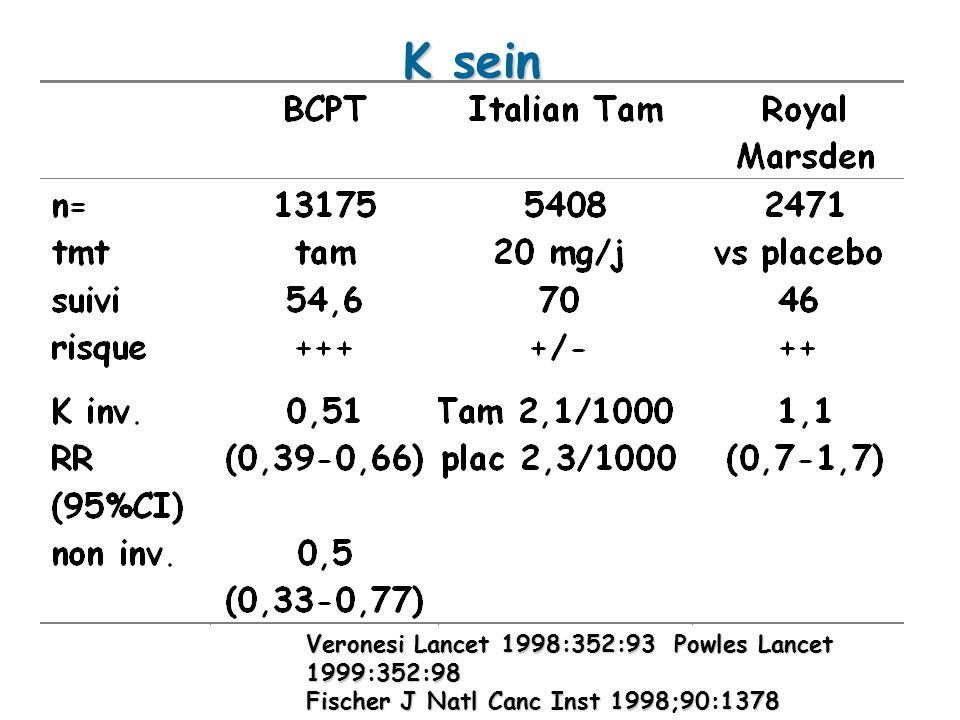K sein Veronesi Lancet 1998:352:93 Powles Lancet 1999:352:98 Fischer J Natl Canc Inst 1998;90:1378