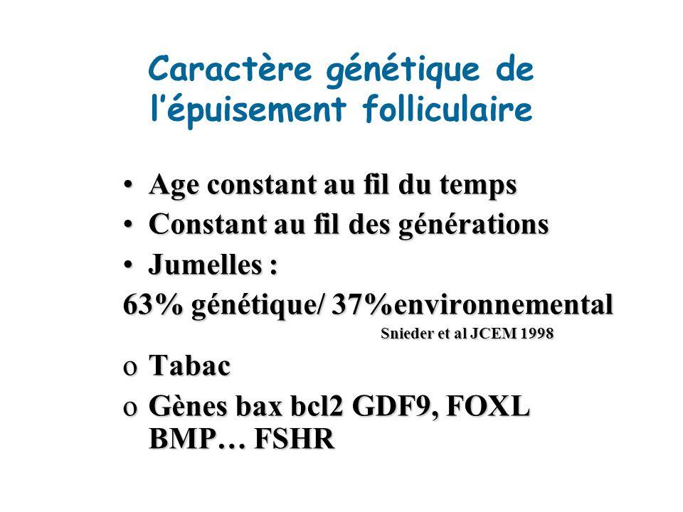 Caractère génétique de lépuisement folliculaire Age constant au fil du tempsAge constant au fil du temps Constant au fil des générationsConstant au fil des générations Jumelles :Jumelles : 63% génétique/ 37%environnemental Snieder et al JCEM 1998 Snieder et al JCEM 1998 oTabac oGènes bax bcl2 GDF9, FOXL BMP… FSHR
