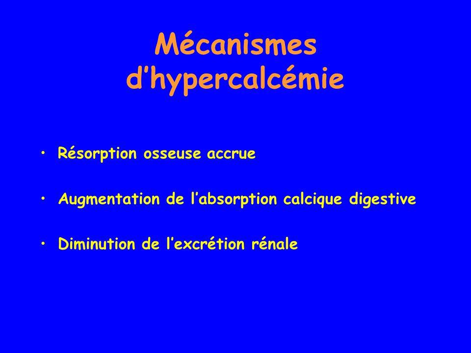 Mécanismes dhypercalcémie Résorption osseuse accrue Augmentation de labsorption calcique digestive Diminution de lexcrétion rénale