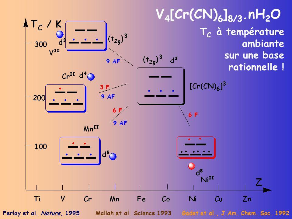 V 4 [Cr(CN) 6 ] 8/3.nH 2 O T C à température ambiante sur une base rationnelle ! Gadet et al., J.Am. Chem. Soc. 1992Mallah et al. Science 1993Ferlay e