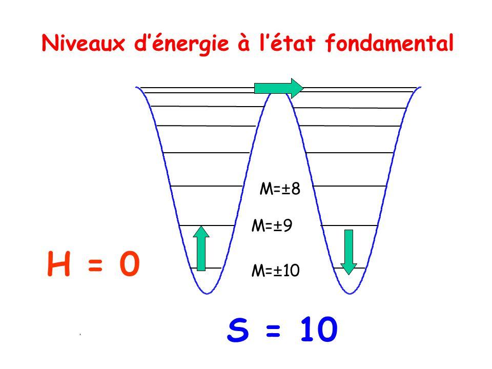 Niveaux dénergie à létat fondamental H = 0 M=±10 M=±9 M=±8 S = 10