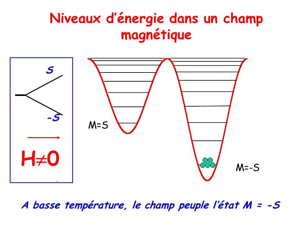A basse température, le champ peuple létat M = -S M=-S M=S Niveaux dénergie dans un champ magnétique H 0 S -S
