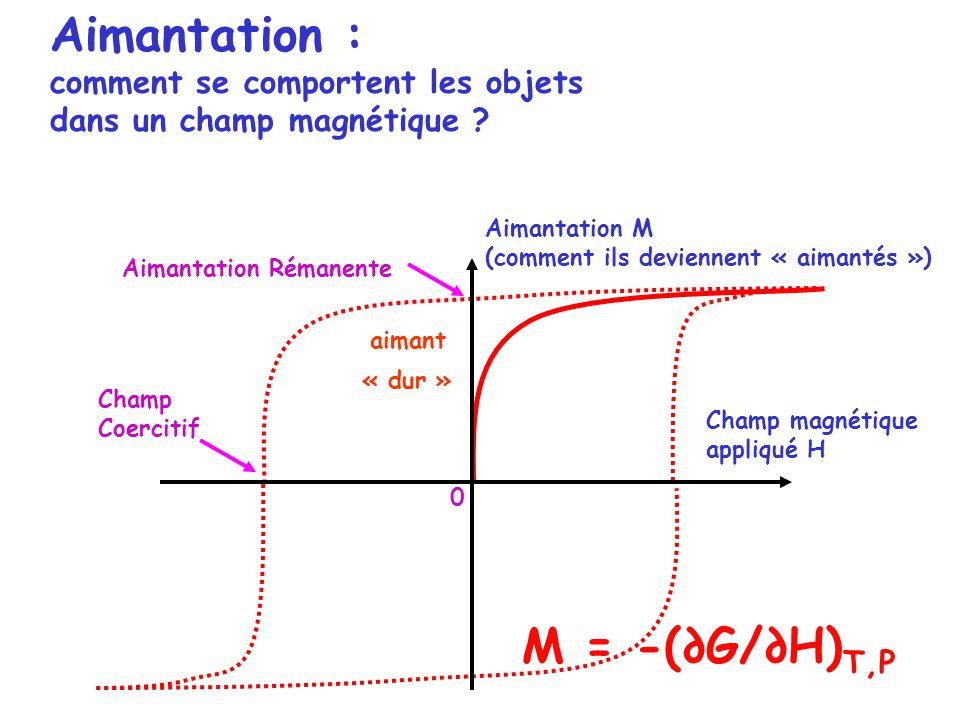 Champ magnétique appliqué H aimant Aimantation Rémanente Champ Coercitif Aimantation : comment se comportent les objets dans un champ magnétique ? Aim