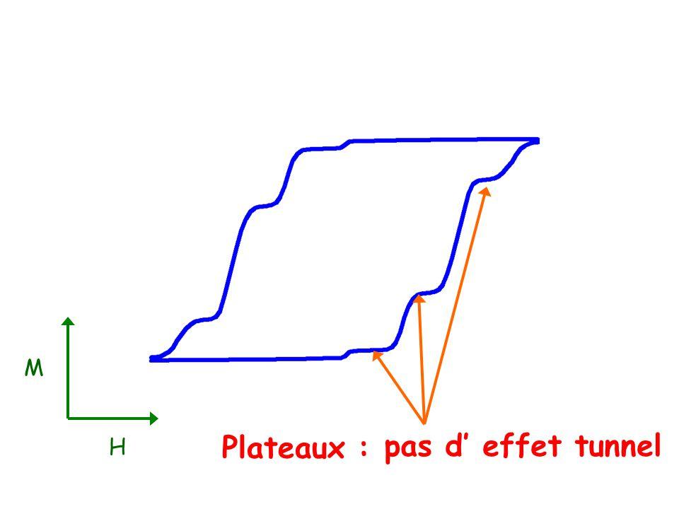 M H Plateaux : pas d effet tunnel