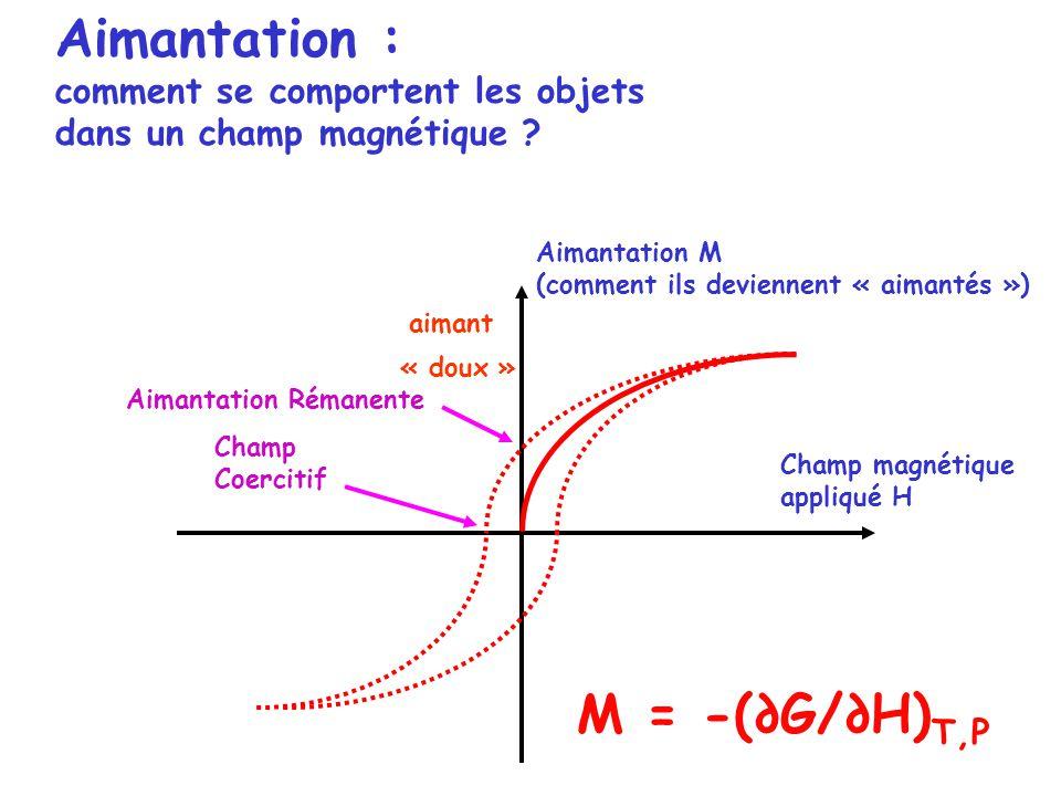 Aimantation : comment se comportent les objets dans un champ magnétique ? Champ magnétique appliqué H aimant Aimantation M (comment ils deviennent « a
