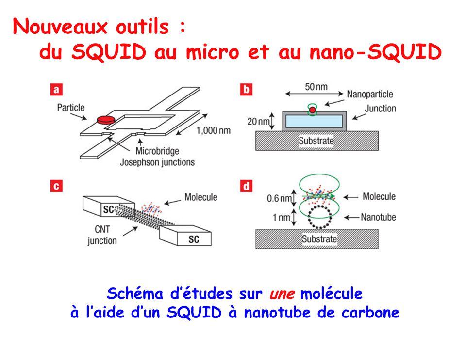Schéma détudes sur une molécule à laide dun SQUID à nanotube de carbone Nouveaux outils : du SQUID au micro et au nano-SQUID