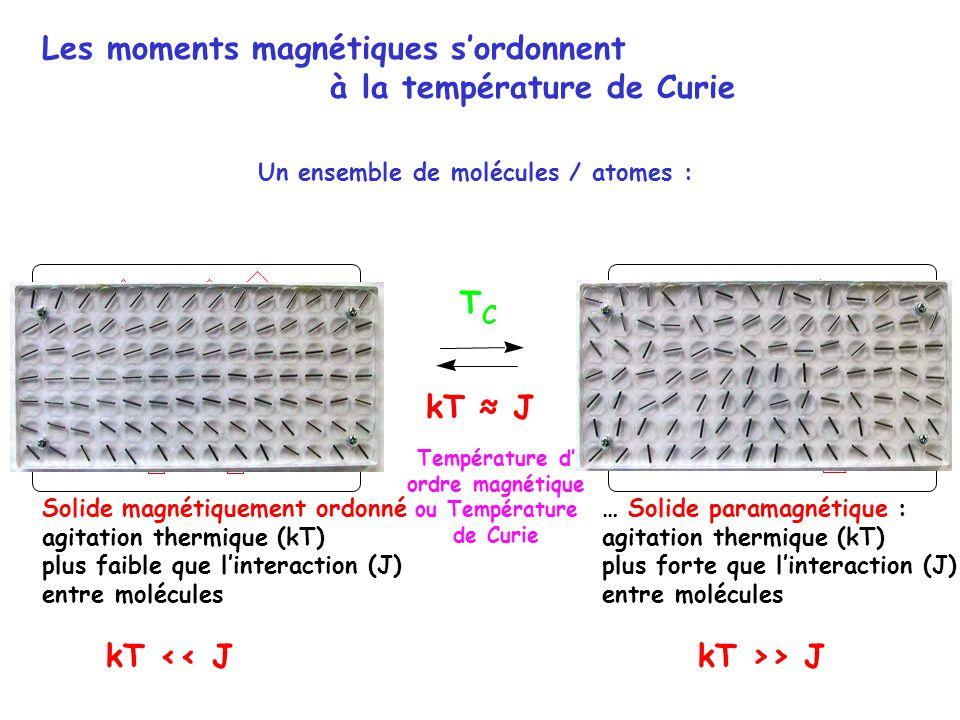 Les moments magnétiques sordonnent à la température de Curie … Solide paramagnétique : agitation thermique (kT) plus forte que linteraction (J) entre molécules Solide magnétiquement ordonné agitation thermique (kT) plus faible que linteraction (J) entre molécules Un ensemble de molécules / atomes : kT << JkT >> J T C kT J Température d ordre magnétique ou Température de Curie