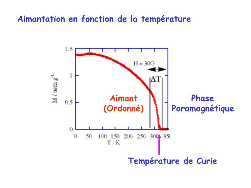 Température de Curie Phase Paramagnétique Aimant (Ordonné) Aimantation en fonction de la température