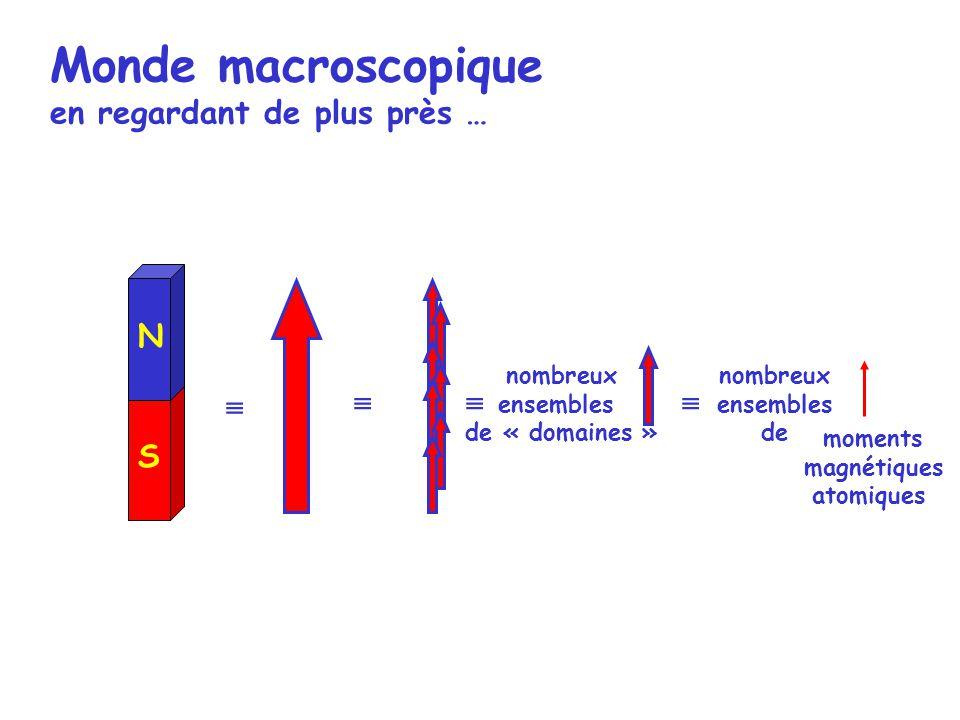 S N nombreux ensembles de « domaines » nombreux ensembles de moments magnétiques atomiques Monde macroscopique en regardant de plus près …