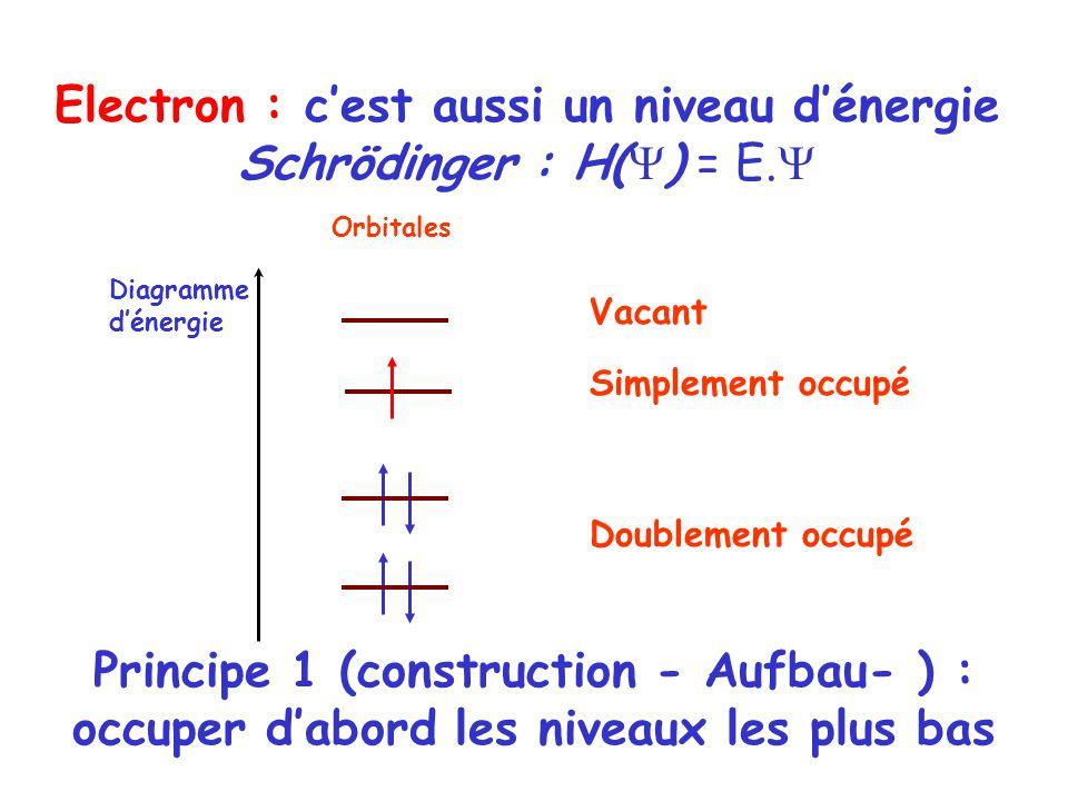Vacant Doublement occupé Orbitales Diagramme dénergie Simplement occupé Electron : cest aussi un niveau dénergie Schrödinger : H( ) = E. Principe 1 (c