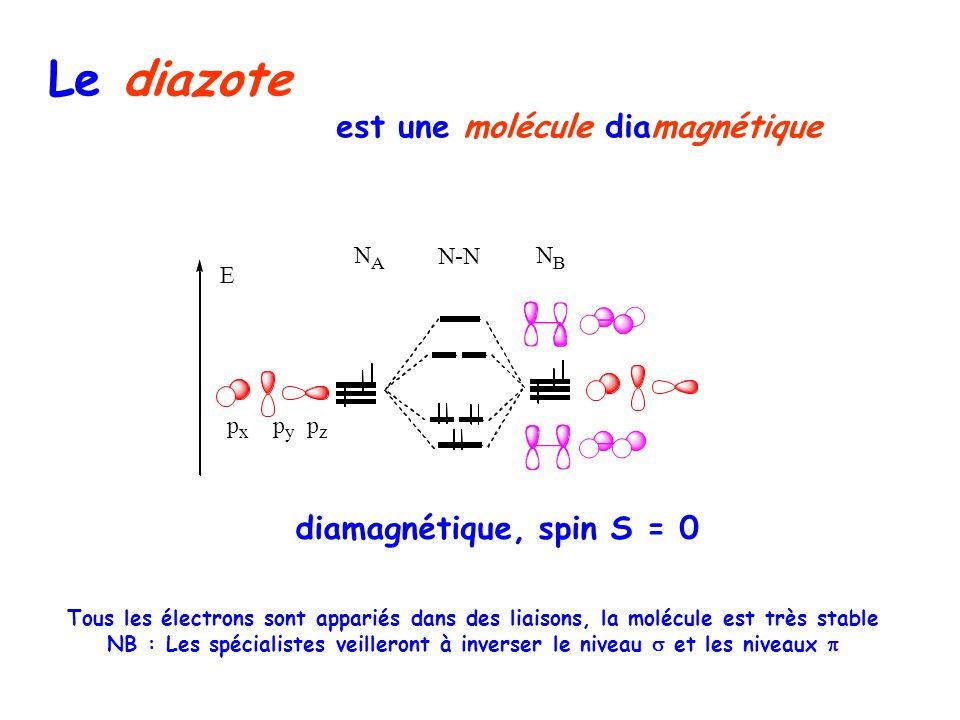 Le diazote est une molécule diamagnétique p x p y p z N A E N-N N B diamagnétique, spin S = 0 Tous les électrons sont appariés dans des liaisons, la molécule est très stable NB : Les spécialistes veilleront à inverser le niveau et les niveaux
