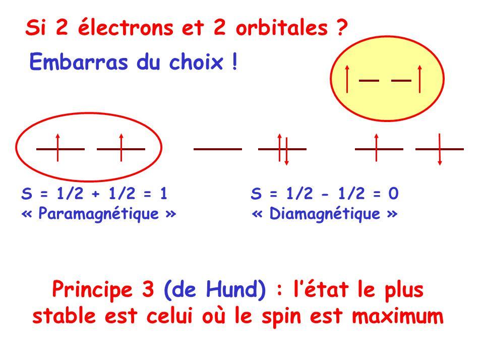 Principe 3 (de Hund) : létat le plus stable est celui où le spin est maximum Si 2 électrons et 2 orbitales ? Embarras du choix ! S = 1/2 + 1/2 = 1 « P