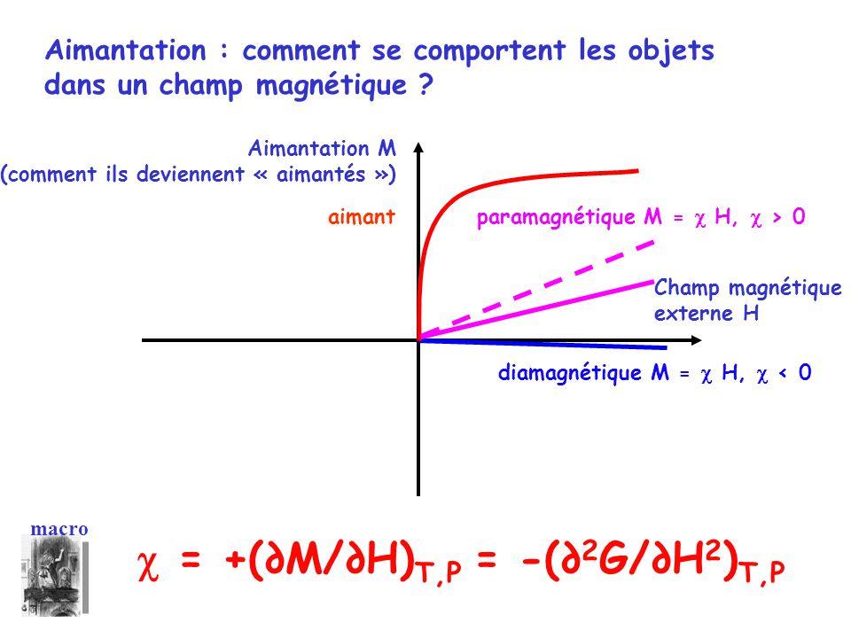 Aimantation : comment se comportent les objets dans un champ magnétique ? macro Aimantation M (comment ils deviennent « aimantés ») Champ magnétique e
