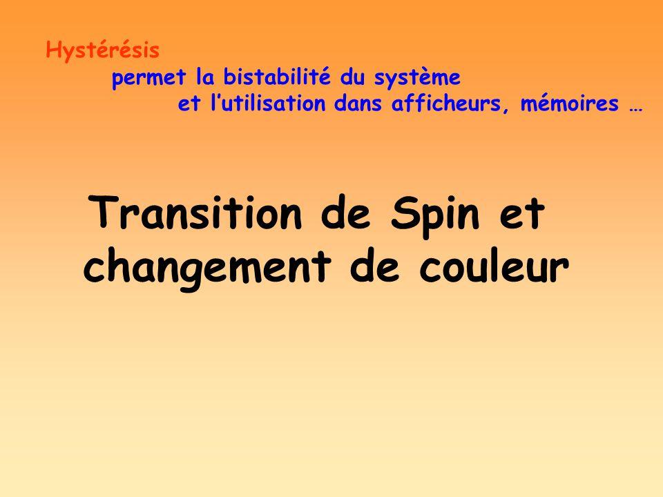 Hystérésis permet la bistabilité du système et lutilisation dans afficheurs, mémoires … Transition de Spin et changement de couleur