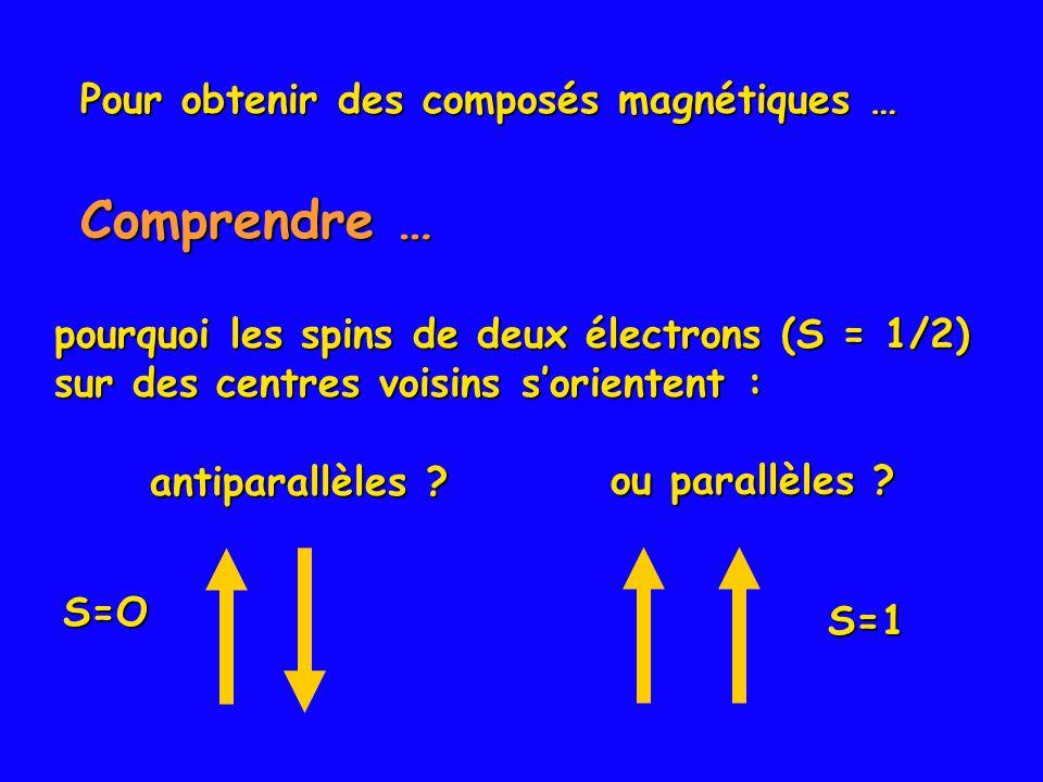 pourquoi les spins de deux électrons (S = 1/2) sur des centres voisins sorientent : Pour obtenir des composés magnétiques … antiparallèles ? S=O ou pa