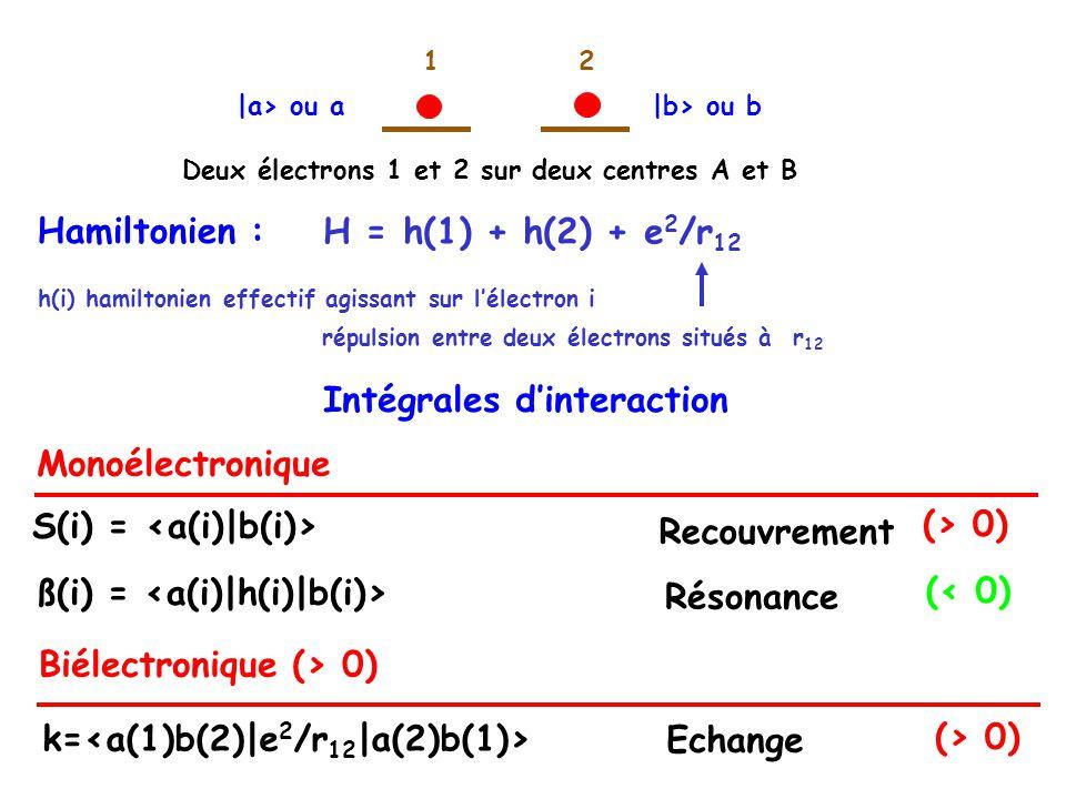 Intégrales dinteraction H = h(1) + h(2) + e 2 /r 12 Hamiltonien : répulsion entre deux électrons situés à r 12 h(i) hamiltonien effectif agissant sur lélectron i 12 Deux électrons 1 et 2 sur deux centres A et B |b> ou b|a> ou a Monoélectronique S(i) = Résonance (> 0) (< 0) Recouvrement ß(i) = Biélectronique (> 0) Echange k= (> 0)
