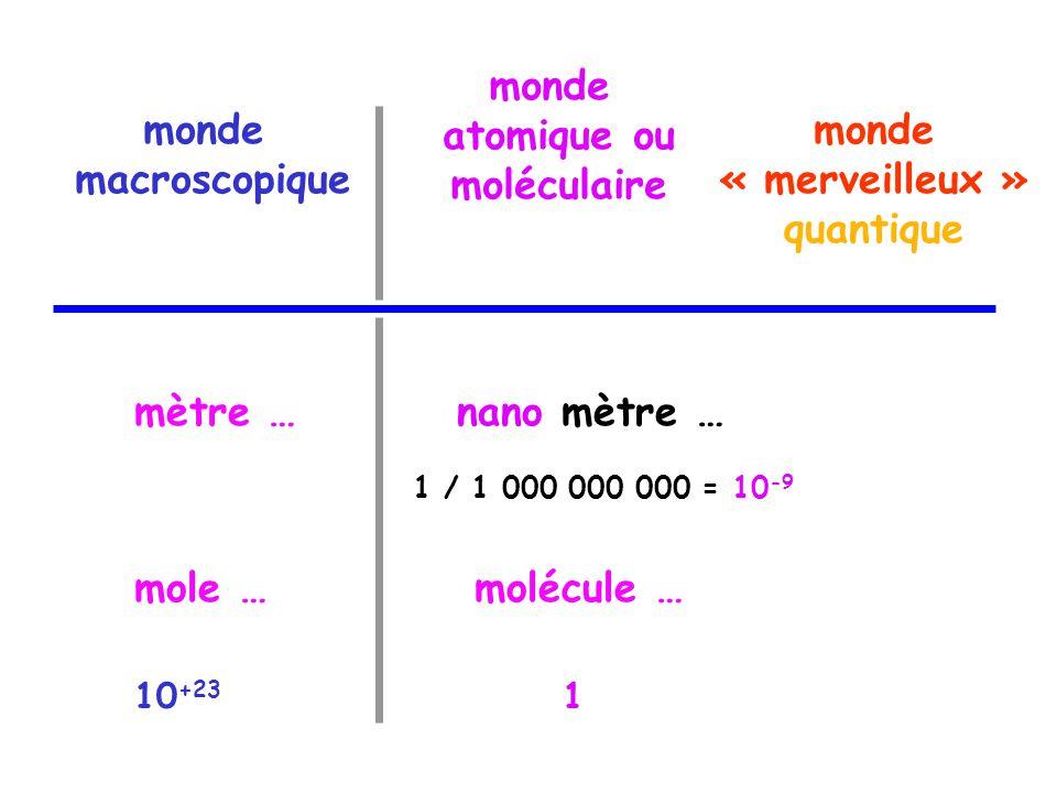 monde macroscopique monde atomique ou moléculaire monde « merveilleux » quantique mètre …nano mètre … mole …molécule … 1 / 1 000 000 000 = 10 -9 110 +23