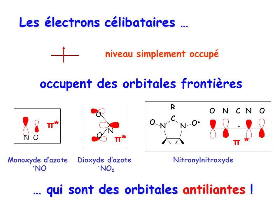 Les électrons célibataires … C NN O O R π * OONNC Nitronylnitroxyde niveau simplement occupé occupent des orbitales frontières Monoxyde dazote NO π*π* N O O π*π* Dioxyde dazote NO 2 … qui sont des orbitales antiliantes !