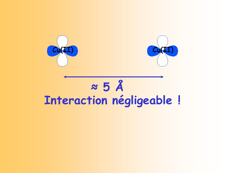 5 Å Interaction négligeable ! Cu(II)