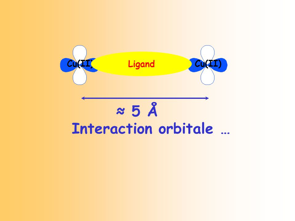 5 Å Cu(II) Interaction orbitale … Ligand