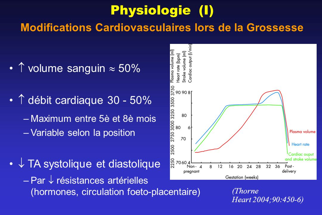 Physiologie (I) Modifications Cardiovasculaires lors de la Grossesse volume sanguin 50% débit cardiaque 30 - 50% –Maximum entre 5è et 8è mois –Variable selon la position TA systolique et diastolique –Par résistances artérielles (hormones, circulation foeto-placentaire) (Thorne Heart 2004;90:450-6)