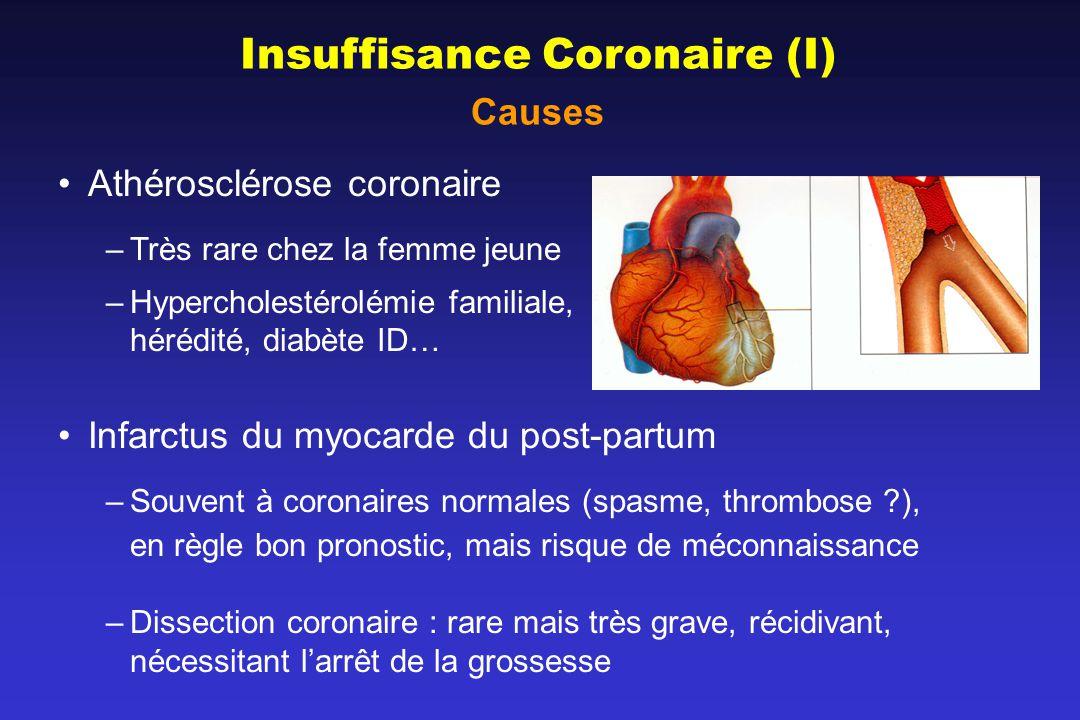 Insuffisance Coronaire (I) Causes Athérosclérose coronaire –Très rare chez la femme jeune –Hypercholestérolémie familiale, hérédité, diabète ID… Infarctus du myocarde du post-partum –Souvent à coronaires normales (spasme, thrombose ?), en règle bon pronostic, mais risque de méconnaissance –Dissection coronaire : rare mais très grave, récidivant, nécessitant larrêt de la grossesse