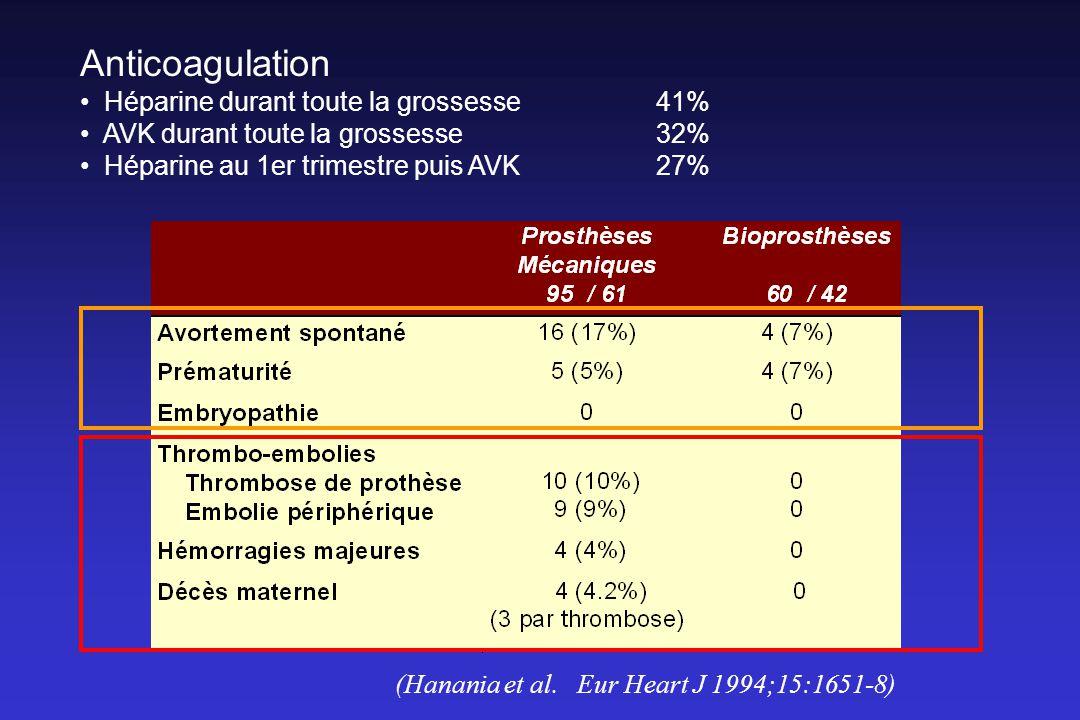 Anticoagulation Héparine durant toute la grossesse41% AVK durant toute la grossesse 32% Héparine au 1er trimestre puis AVK 27% (Hanania et al.