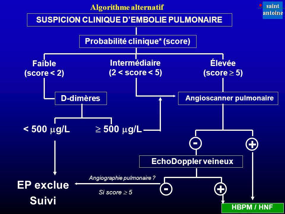 Probabilité clinique* (score) Faible (score < 2) Intermédiaire (2 < score < 5) Élevée (score 5) D-dimères < 500 g/L 500 g/L EP exclue Suivi - + HBPM /