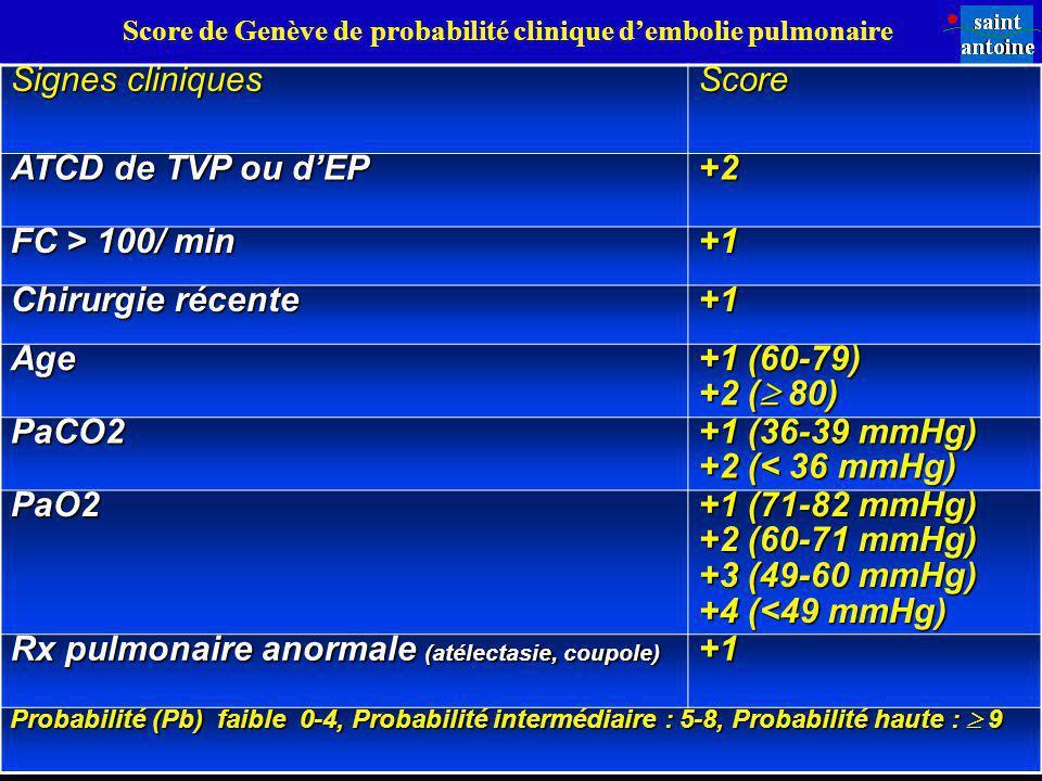 Signes cliniques Score ATCD de TVP ou dEP +2 FC > 100/ min +1 Chirurgie récente +1 Age +1 (60-79) +2 ( 80) PaCO2 +1 (36-39 mmHg) +2 (< 36 mmHg) PaO2 +
