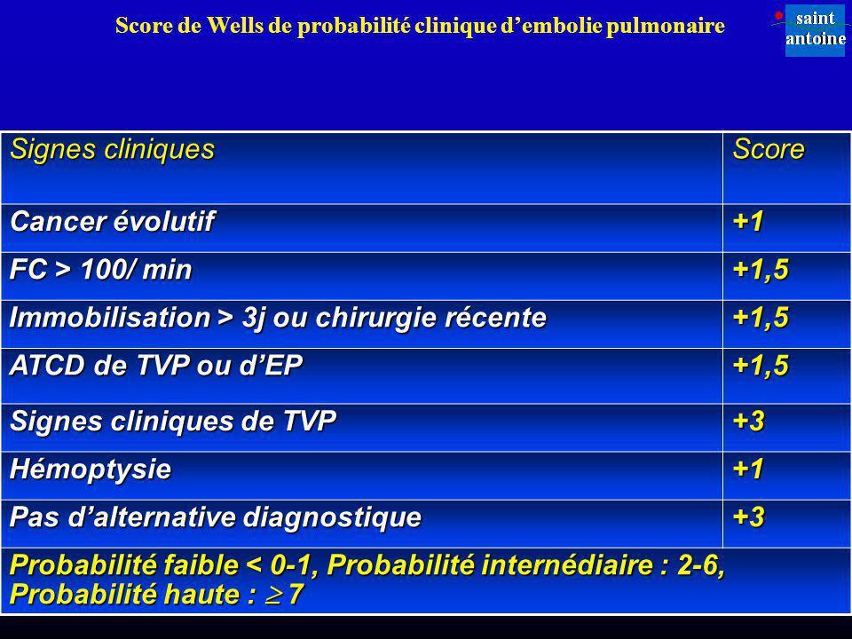 Signes cliniques Score Cancer évolutif +1 FC > 100/ min +1,5 Immobilisation > 3j ou chirurgie récente +1,5 ATCD de TVP ou dEP +1,5 Signes cliniques de