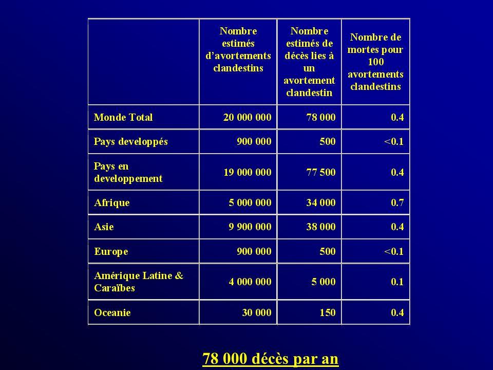 Conséquences à long terme de lIVG Risque de fausse couche spontanée Risque de grossesse extra utérine Anomalies de la placentation Accouchement prématuré Allo immunisation foeto maternelle Fertilité