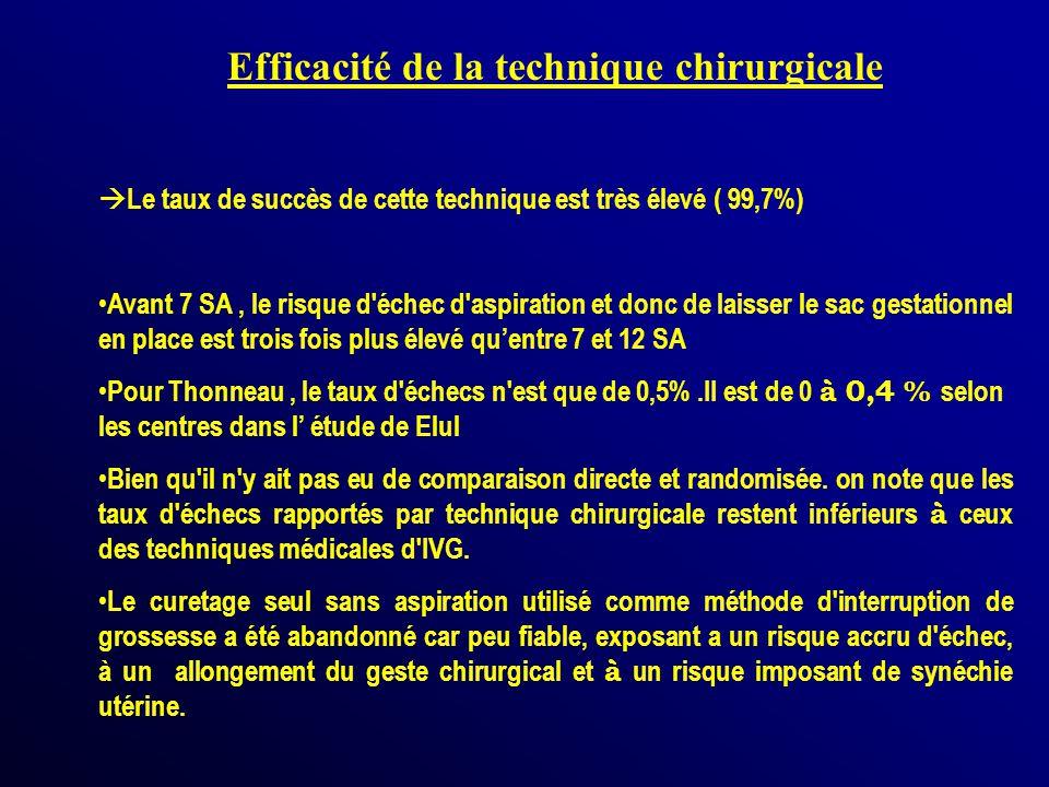 Efficacité de la technique chirurgicale Le taux de succès de cette technique est très élevé ( 99,7%) Avant 7 SA, le risque d'échec d'aspiration et don
