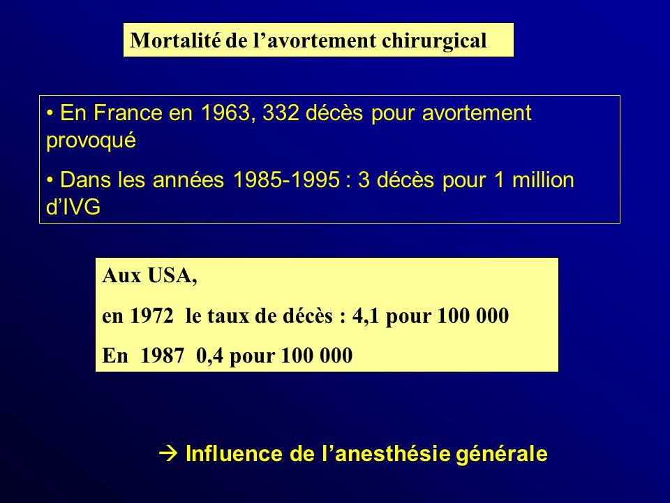 Mortalité de lavortement chirurgical Aux USA, en 1972 le taux de décès : 4,1 pour 100 000 En 1987 0,4 pour 100 000 En France en 1963, 332 décès pour a