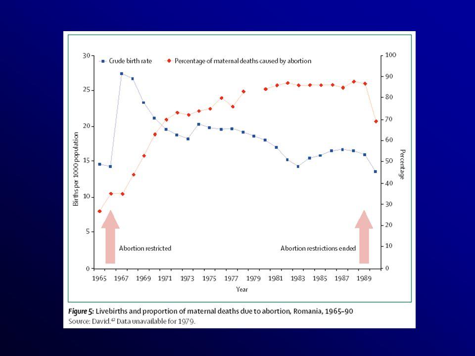 Efficacité de la technique chirurgicale Le taux de succès de cette technique est très élevé ( 99,7%) Avant 7 SA, le risque d échec d aspiration et donc de laisser le sac gestationnel en place est trois fois plus élevé quentre 7 et 12 SA Pour Thonneau, le taux d échecs n est que de 0,5%.II est de 0 à 0,4 % selon les centres dans l étude de Elul Bien qu il n y ait pas eu de comparaison directe et randomisée.
