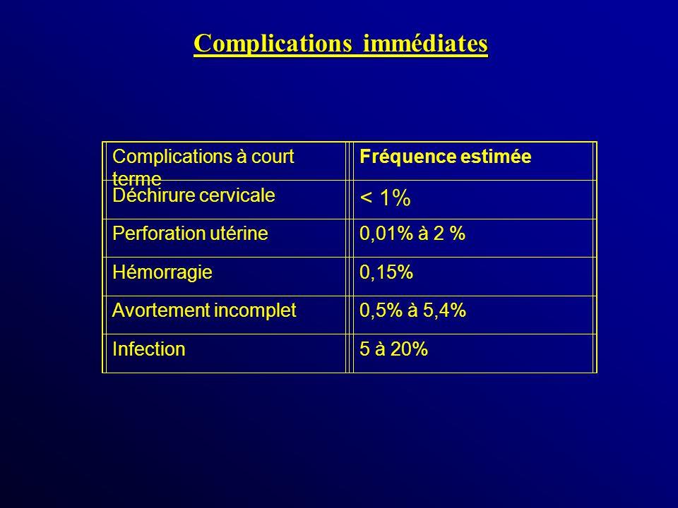 Complications immédiates Complications à court terme Fréquence estimée Déchirure cervicale < 1% Perforation utérine0,01% à 2 % Hémorragie0,15% Avortem