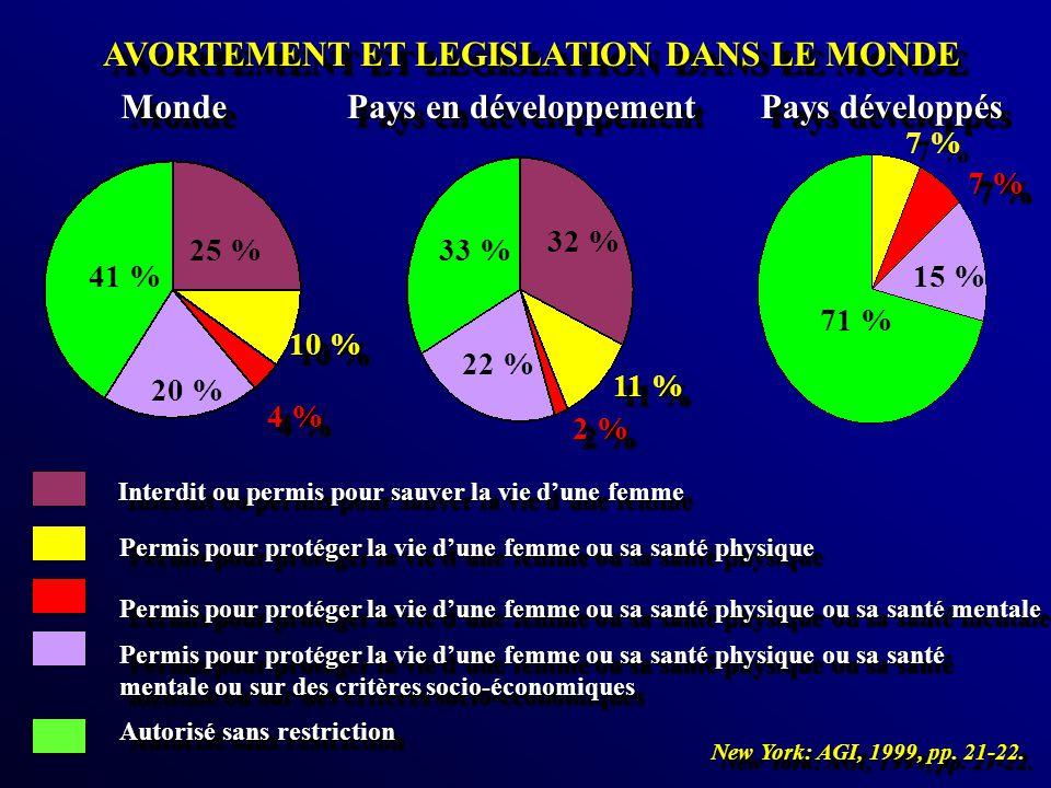 AVORTEMENT ET LEGISLATION DANS LE MONDE AVORTEMENT ET LEGISLATION DANS LE MONDE MondeMonde Pays en développement Pays développés 25 % 10 % 4 % 20 % 41