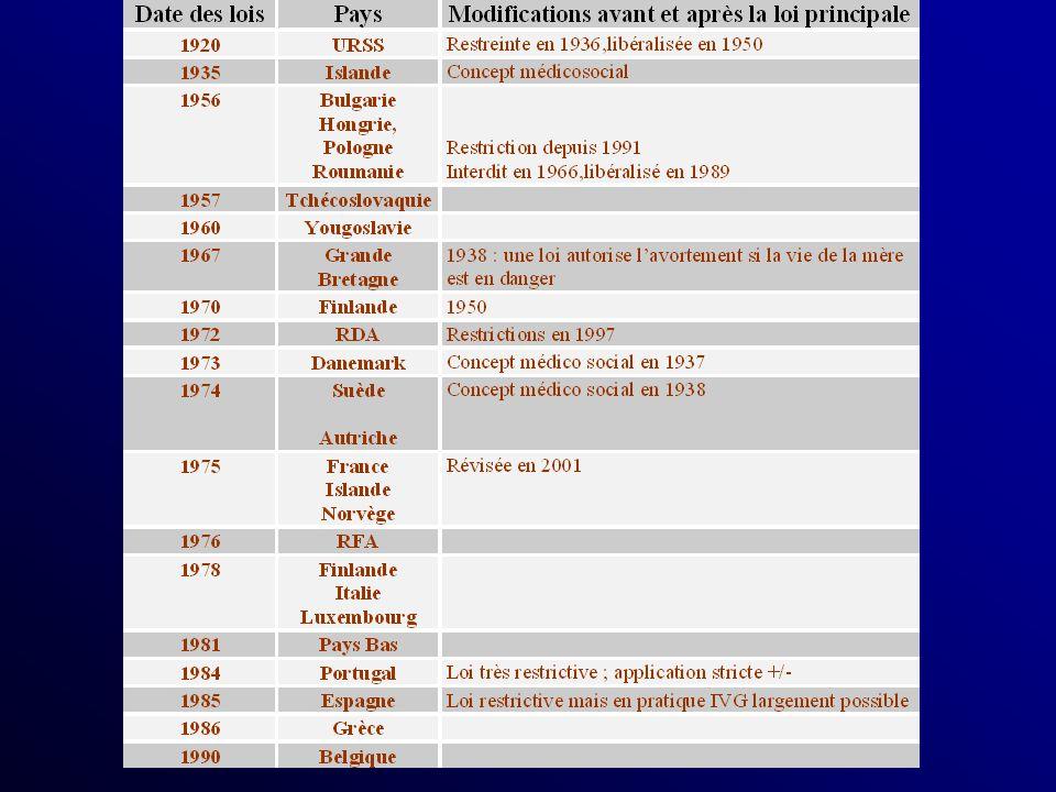 Mortalité de lavortement chirurgical Aux USA, en 1972 le taux de décès : 4,1 pour 100 000 En 1987 0,4 pour 100 000 En France en 1963, 332 décès pour avortement provoqué Dans les années 1985-1995 : 3 décès pour 1 million dIVG Influence de lanesthésie générale