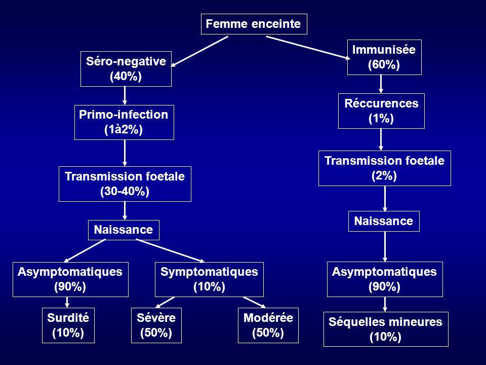 Femme enceinte Séro-negative (40%) Primo-infection (1à2%) Transmission foetale (30-40%) Naissance Asymptomatiques (90%) Symptomatiques (10%) Sévère (5
