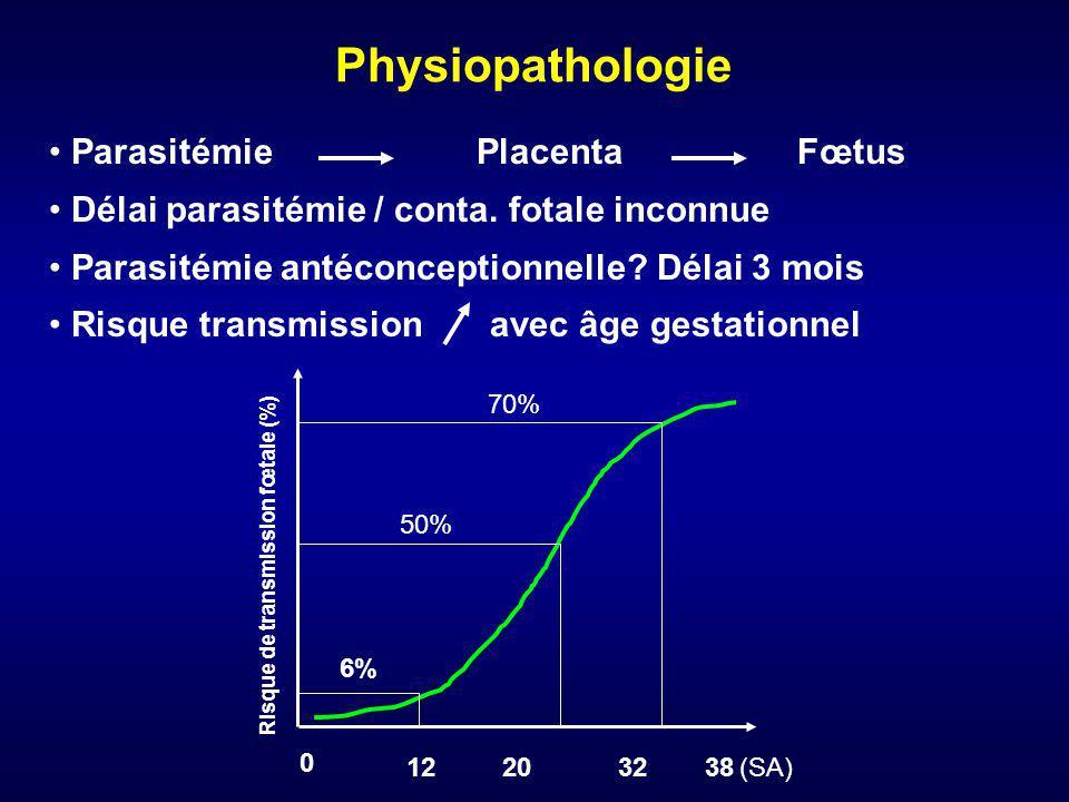 Physiopathologie Début de grossesse : risque atteinte fœtale faible, mais tableau grave - FCS - Lésions neurologiques graves Fin de grossesse : risque atteinte fœtale important, mais atteinte moins grave - Asymptomatiques à la naissance - Rechutes infectieuses à distance