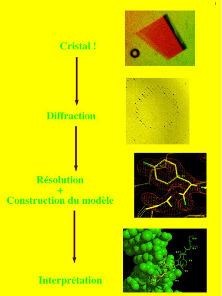 Cristallisation Réservoir de solution avec proportion accrue de précipitant Goutte de solution saturée de protéine Méthode de cristallisation dite de la goutte pendante