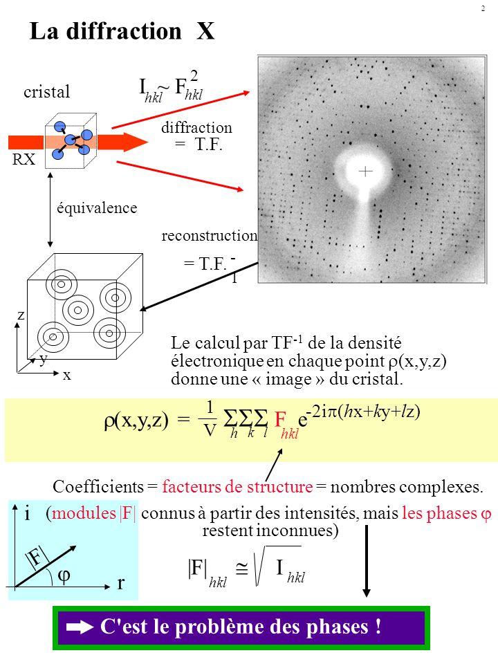 F hkl = f i e 2i (hx i +ky i +lz i ) 1 n n atomes en {x i, y i, z i } : La densité est calculable si la position des atomes est connue (donc si … le problème est résolu) |F| Facteur de diffusion du i ème atome Tous les atomes interviennent pour établir la densité électronique en chaque point de l espace et vice-versa.