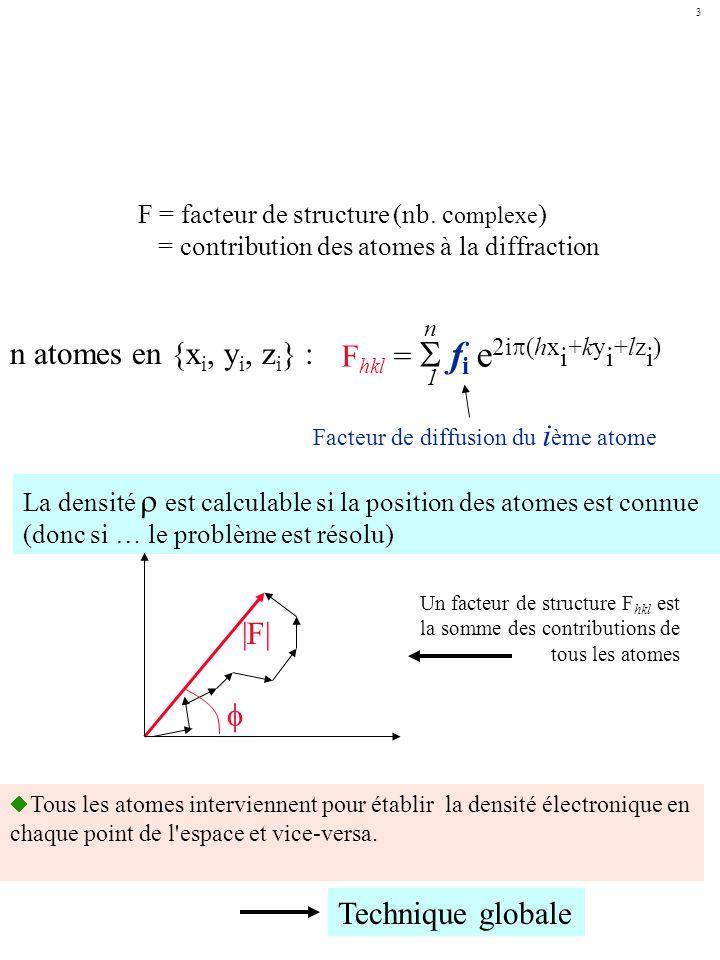 Variation du facteur de diffusion atomique f de quelques atomes avec langle de Bragg (unité: nombre délectrons).