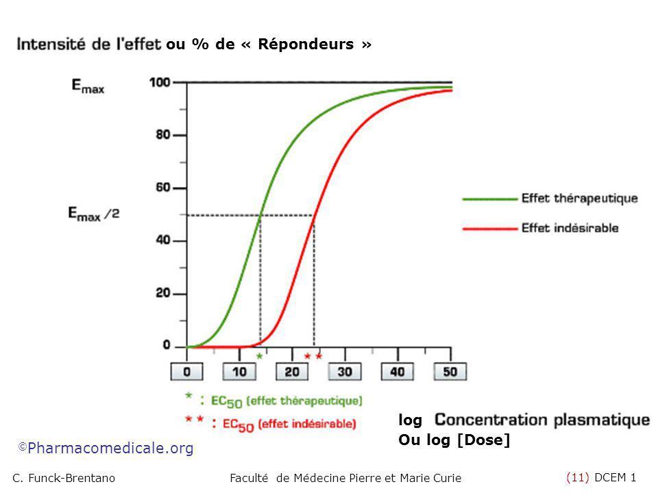 (11) DCEM 1 C. Funck-BrentanoFaculté de Médecine Pierre et Marie Curie Ou log [Dose] ou % de « Répondeurs » log © Pharmacomedicale.org