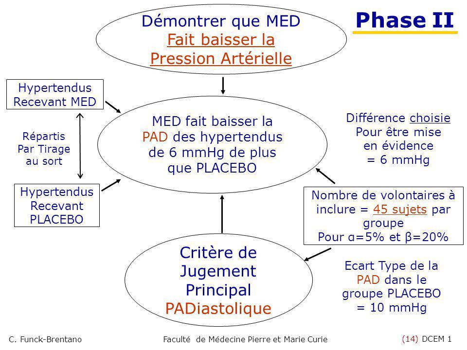 (14) DCEM 1 C. Funck-BrentanoFaculté de Médecine Pierre et Marie Curie MED fait baisser la PAD des hypertendus de 6 mmHg de plus que PLACEBO Hypertend