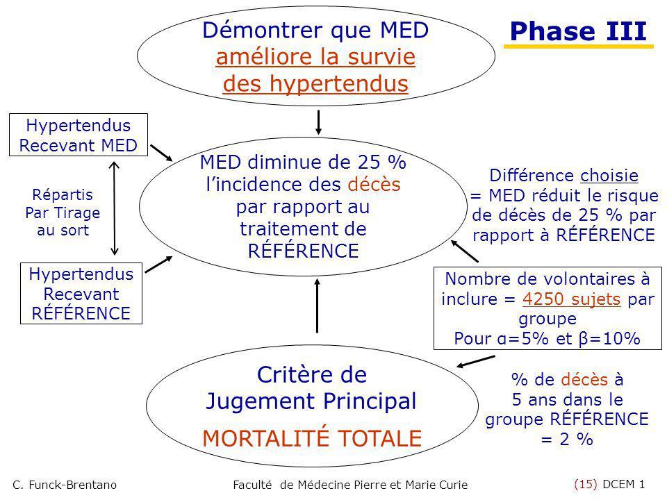 (15) DCEM 1 C. Funck-BrentanoFaculté de Médecine Pierre et Marie Curie MED diminue de 25 % lincidence des décès par rapport au traitement de RÉFÉRENCE