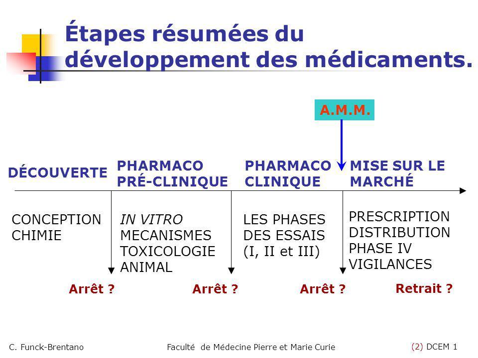 (2) DCEM 1 C. Funck-BrentanoFaculté de Médecine Pierre et Marie Curie Étapes résumées du développement des médicaments. DÉCOUVERTE PHARMACO PRÉ-CLINIQ