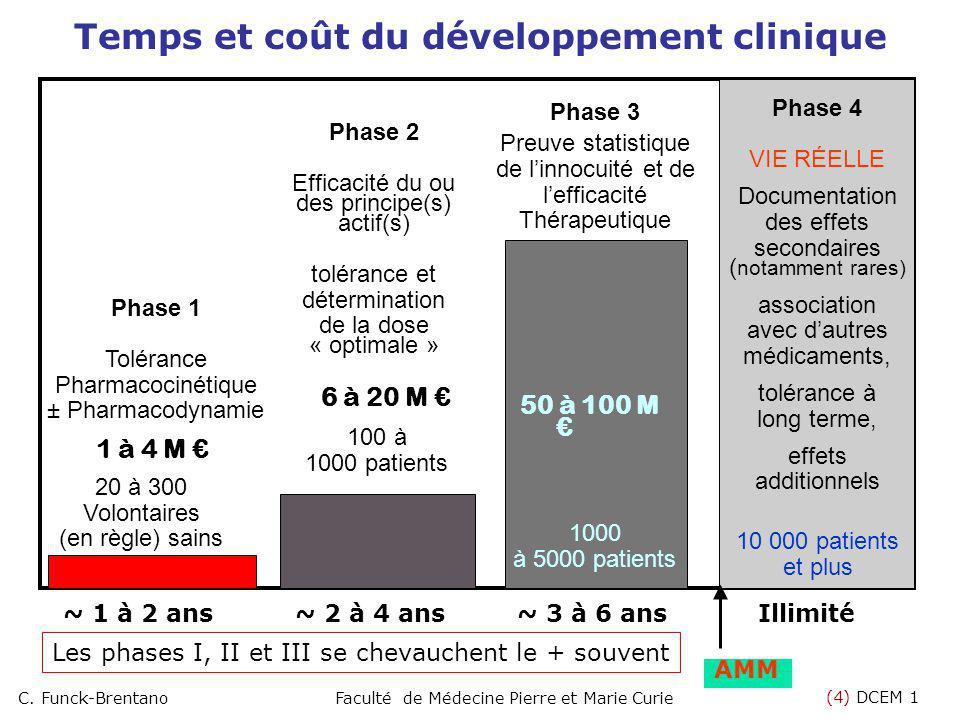 (4) DCEM 1 C. Funck-BrentanoFaculté de Médecine Pierre et Marie Curie 20 à 300 Volontaires (en règle) sains 1000 à 5000 patients 10 000 patients et pl